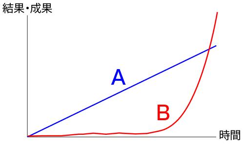 二種類の成長曲線