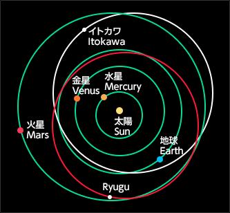 リュウグウの軌道
