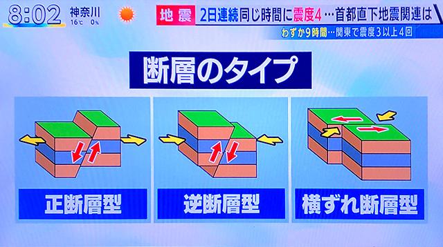 地震の原因
